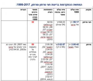 התקדמות-שיאי-עולם-מרתון-וחצי-מרתון-1999-2007